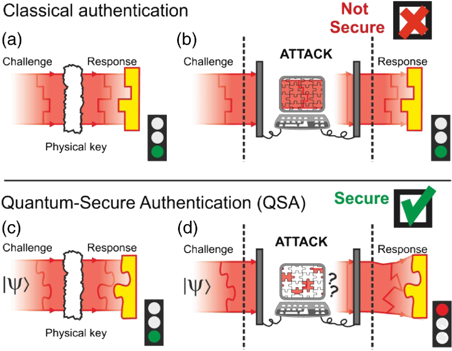 Quantum-Secure Authentication